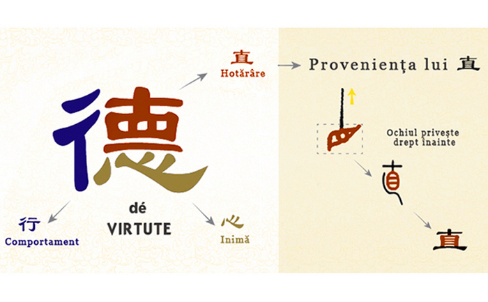 Explicatia ideogramei chineze pentru virtute