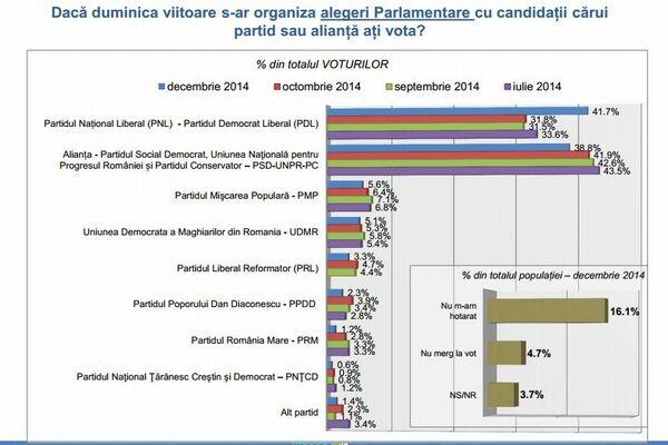 Sondaj Inscop privind partidele politice.