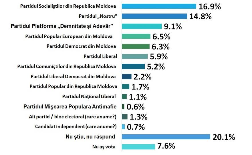 Ce ar vota moldovenii daca duminică ar fi alegeri