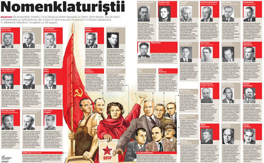Comuniştii din lista lui Stalin (nomenklaturiştii)