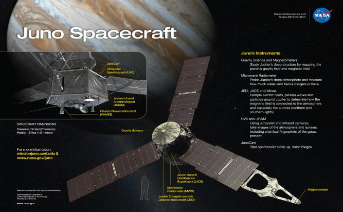 Nava spaţială Juno de la NASA