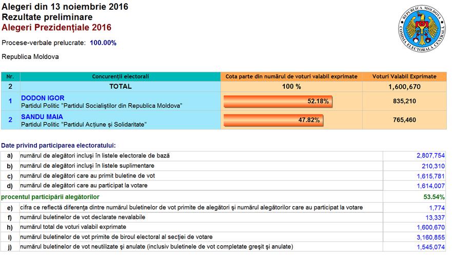 Alegeri prezidenţiale 2016, rezultatul final