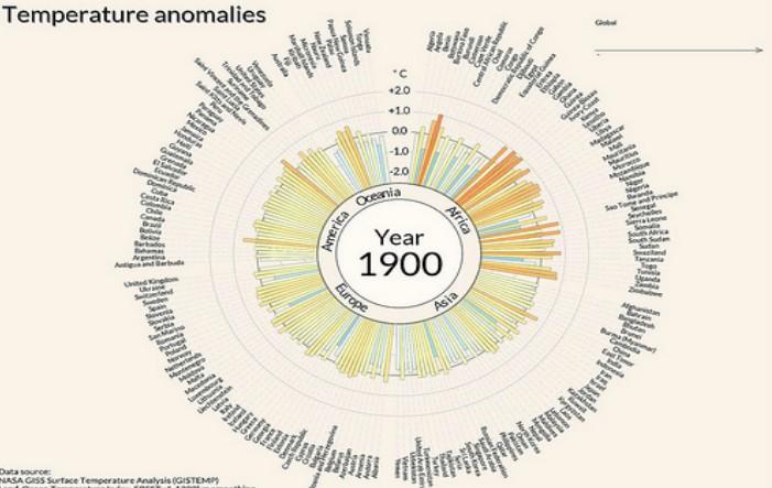 Datele cronologice privind schimbările de temperatură din 190 de ţări