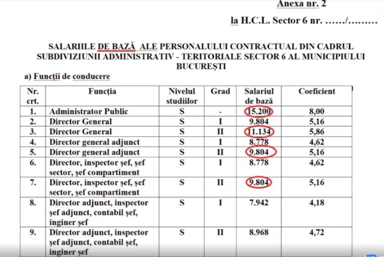 Grila salariilor luate de funcţionarii Primariei Sectorului 6