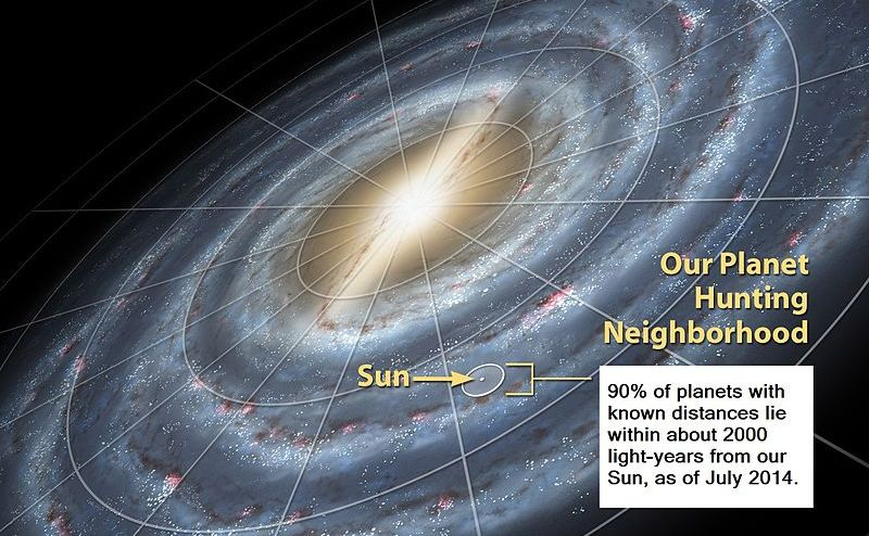 Cele mai multe exoplanete descoperite momentan sunt pe o rază de 300 ani lumină în jurul Soarelui