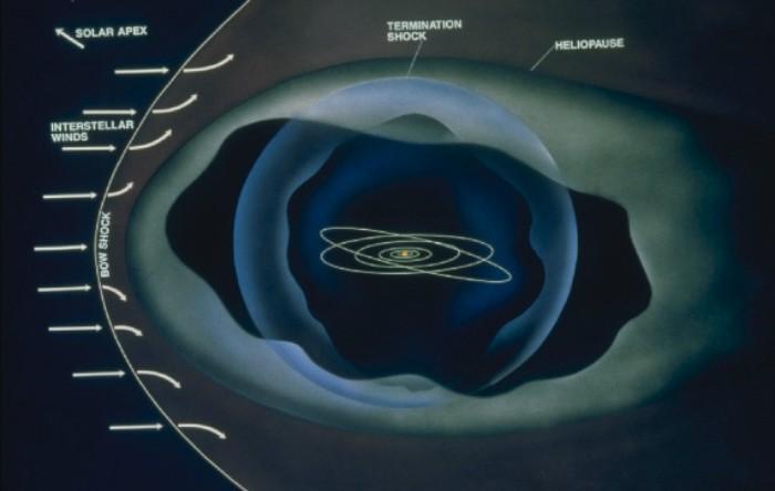 Limitele Sistemului Solar