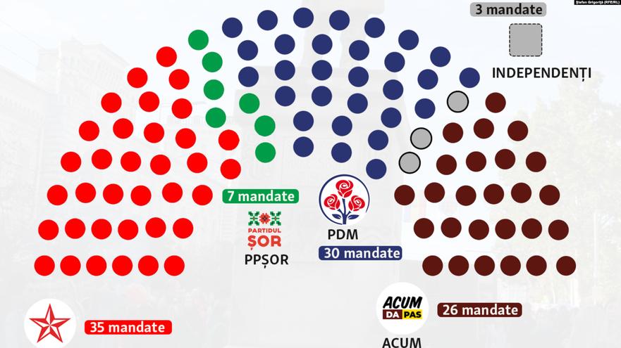 Forma Parlamentului de legislatura a X-a