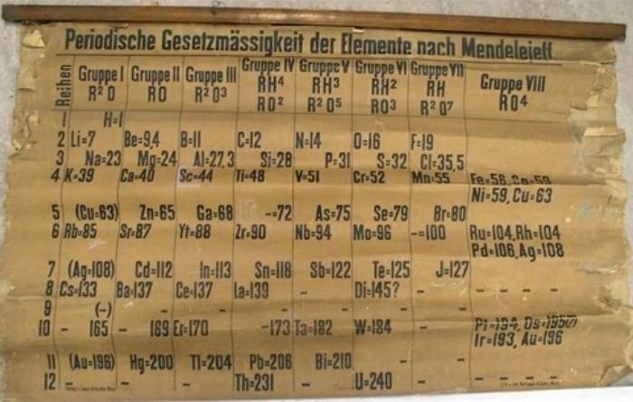 Tabel periodic al elementelor datat între 1879 şi 1886