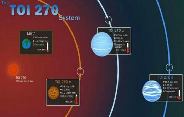 TOI-270