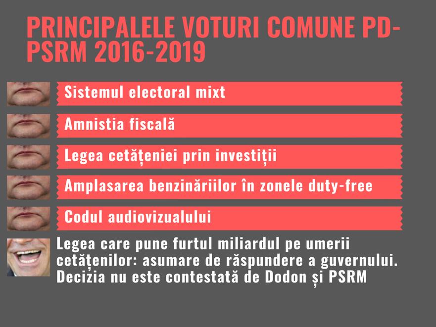 Principalele voturi comune PD-PSRM, 2016-2019