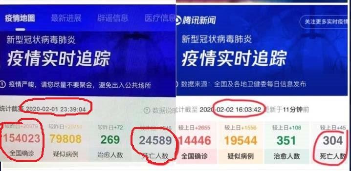 """Cifre publicate """"accidental"""" de compania Tencent despre situaţia din China sunt mult diferite de cele oficiale"""