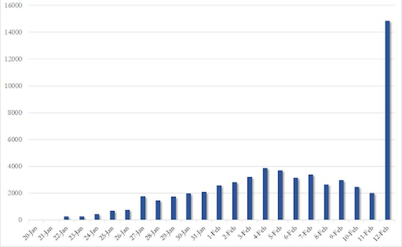 Numărul de îmbolnăviri din ultimele zile